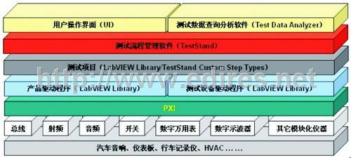 采用LabView+PXI采集卡的汽车电子测试平台