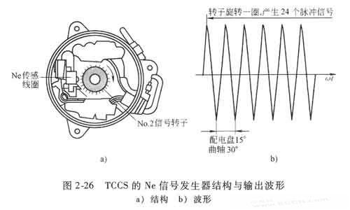 汽车电子之位置传感器(上)