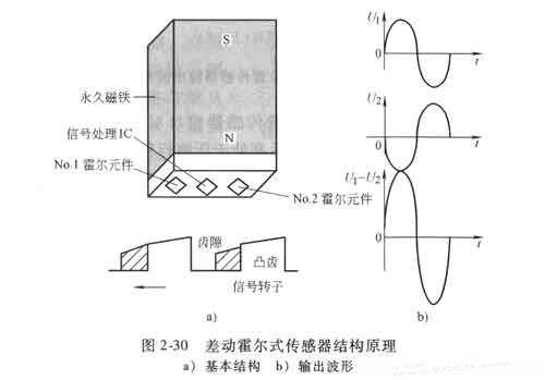 (2)切诺基吉普车差动霍尔式曲轴位置传感器