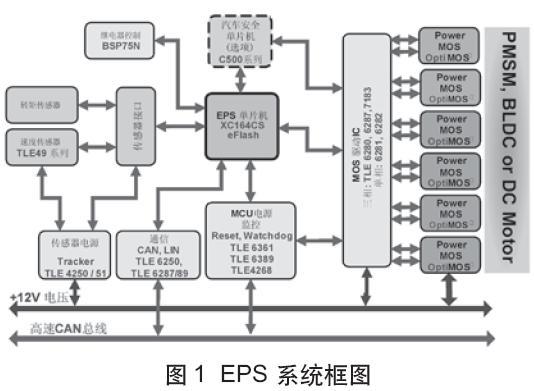基于XC164CM的汽车电动助力转向系统 EPS 04 100高清图片