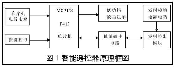 基于MSP430F413的智能遥控器(04-100)