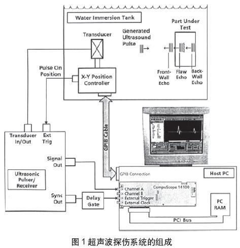 一個數字化器基超聲波探傷系統(04-100)