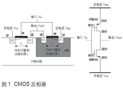 CMOS场效应晶体管的发展趋势