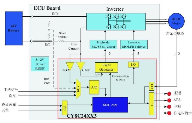 一种基于PSoC的电动自行车控制器的设计(上)