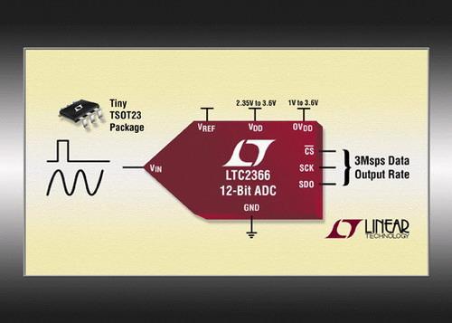凌力尔特公司推出12位逐次逼近寄存器ADC LTC2366