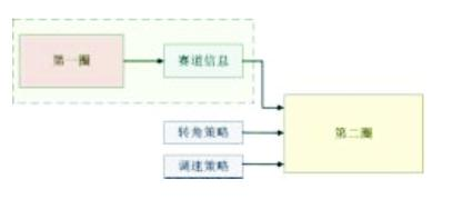 数字形态学滤波器与智能车路径记忆