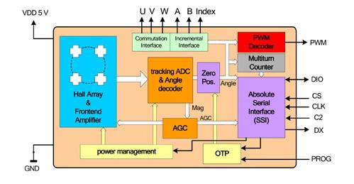 奥地利微电子发布高分辨率角度位置传感器AS5134