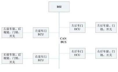 用can/lin总线实现车门分布式控制系统