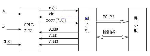 低频数字相位(频率)测量的CPLD实现