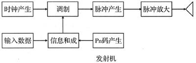UWB超宽带传输技术及其应用