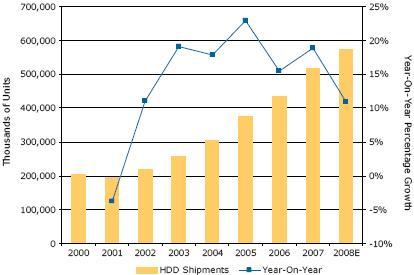 旺盛需求助HDD业渡过低迷时期