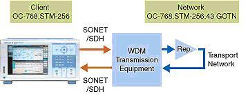 横河电机新推高速传输分析仪 NX4000