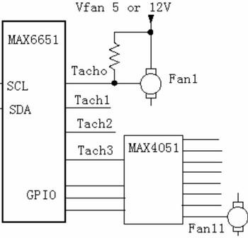 合理的风扇控制设计确保电信设备可靠运行