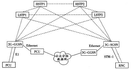 某省移动3G/GPRS分组域网络组织示意图