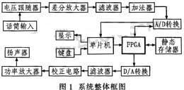 基于ADPCM算法的汽车智能语音报警系统的设计