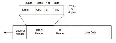 MPLS/VPN基本原理及在ZXR10中的配置
