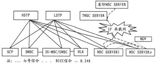 信令网组网方式