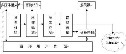 服务器软件体系结构图