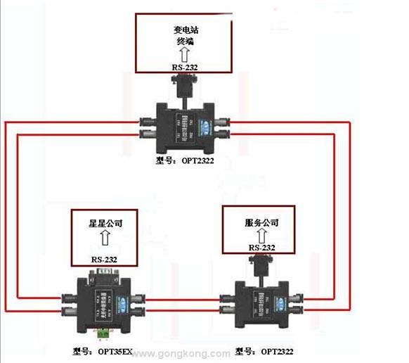 波仕光纤转换器在变电站冗余监测中的应用