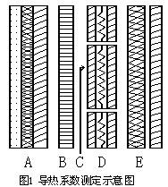单片机测控技术在平板导热系数仪研制中的应用
