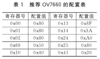 推荐OV7660的配置表