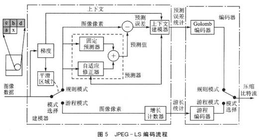 JPEG-LS的编码过程