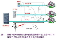 最大限度地减小噪声对VDSL2网络\