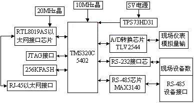 基于嵌入式控制器的远程监控系统的开发