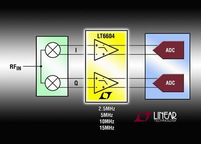 凌力尔特推出具有4 个高性能双路固定频率的低通滤波器