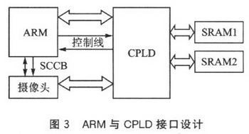 ARM与CPLD接口设计
