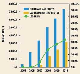 LED BLU的驱动IC