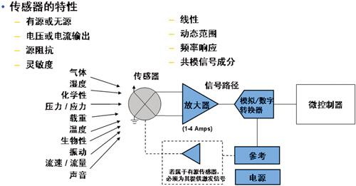传感器信号路径解决方案的在线设计工具