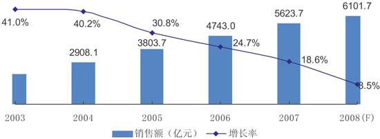 2008年中国集成电路市场回顾与展望