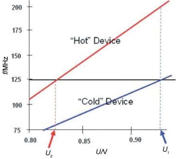 满足多媒体处理器需求的动态电源管理技术
