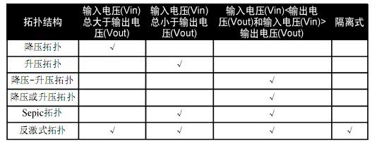 LED照明的電源拓撲結構(08-100)