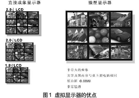 微型显示技术在便携系统上的应用(05-100)