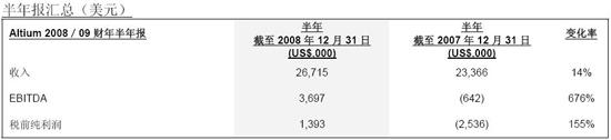 Altium 09财年上半年恢复盈利