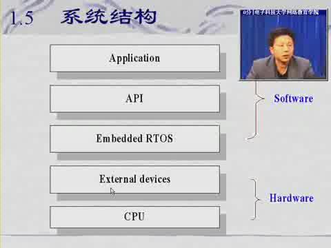 電子科技大學--嵌入式系統應用開發技術04