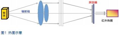 红外热成像技术在设备维护中的应用