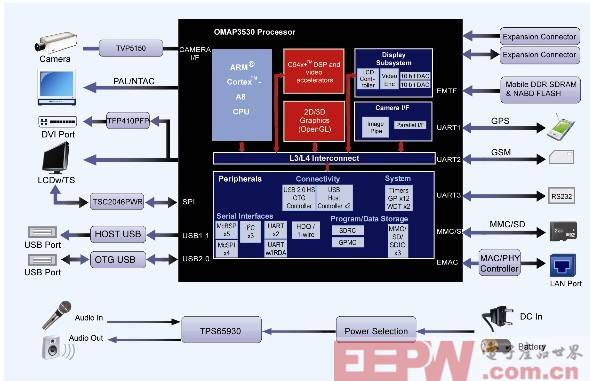 基于OMAP3530移动视频解决方案