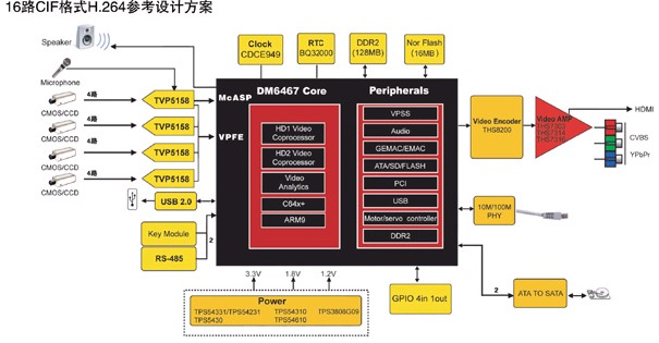 合众达推出支持CIF格式H.264实时处理单芯片视频编码解决方案