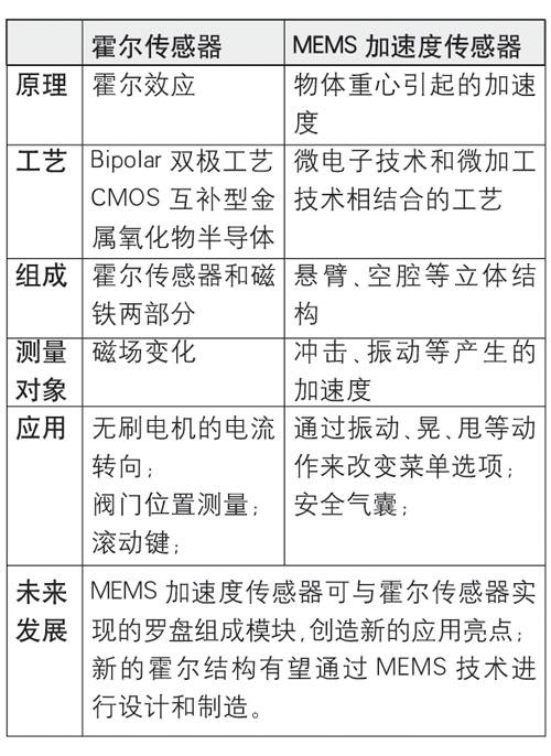 汽车工控需求大 霍尔传感器中国市场高速增长