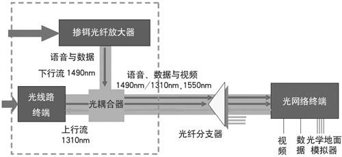 中国光纤通信产业呼唤中国芯