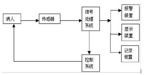 华北工控PCMB-6688在医疗监护仪中的应用