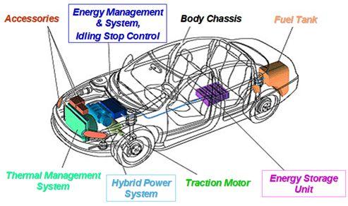 半导体公司坚定汽车电子技术的发展方向