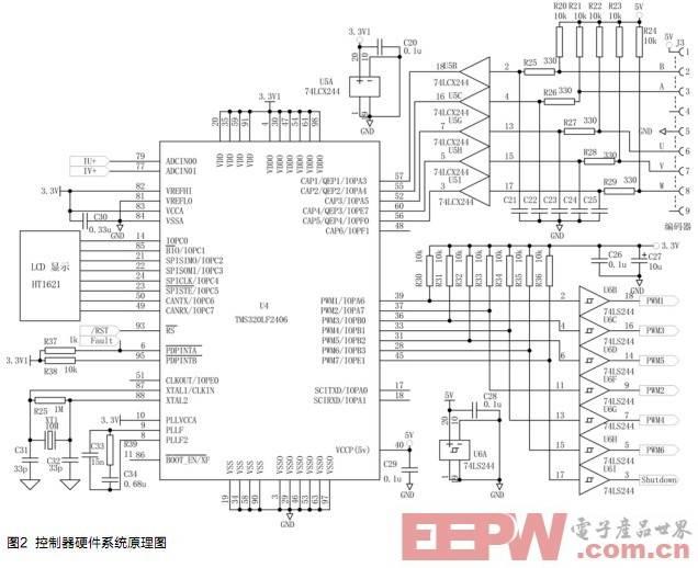 该控制器的主体核心采用TMS320F2406 DSP(U4)进行程序编程,以实现对永磁同步电机实行磁场定向控制。对永磁同步电机实行磁场定向控制的原理框图如图3。    通过电流传感器测量逆变器输出的定子电流iA、iB,经过DSP的A/D转换器转换成数字量,并利用iC=-(iA+ iB)计算出iC。通过Clarde变换将电流iA、iB、iC变换成旋转坐标系中的直流分量isq、isd,isq、isd作为电流环的负反馈量。   利用增量式编码器测量电动机的机械转角位移qm,并将其转换成电角度qe和转速n。电