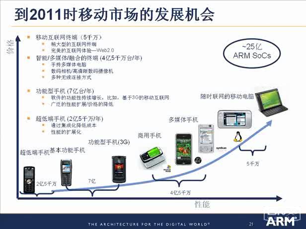 最新ARM技术和嵌入式技术发展动态  中