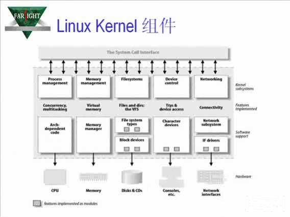 嵌入式Linux内核裁减与移植  下