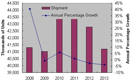 iSuppli:PND市場增長放緩,OEM廠商啟動整合