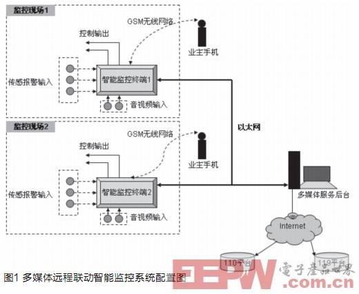 多媒体远程联动智能监控终端的设计